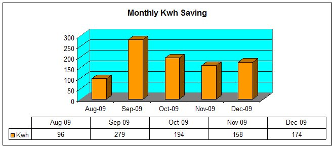 Monthly kwh savings